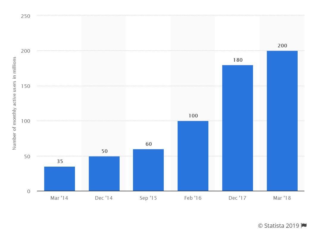 Telegram MAU growth, 2014 - 2018